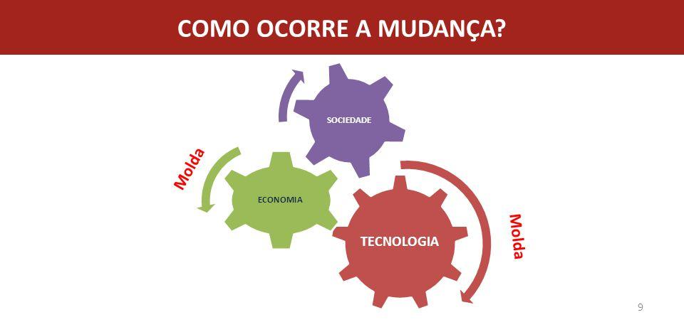 COMO OCORRE A MUDANÇA TECNOLOGIA ECONOMIA SOCIEDADE Molda Molda