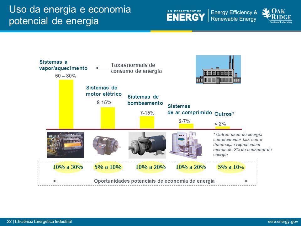 Uso da energia e economia potencial de energia