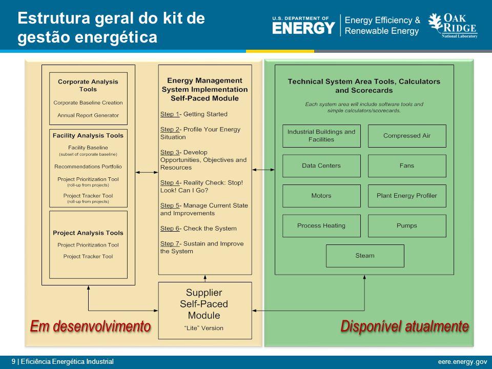Estrutura geral do kit de gestão energética