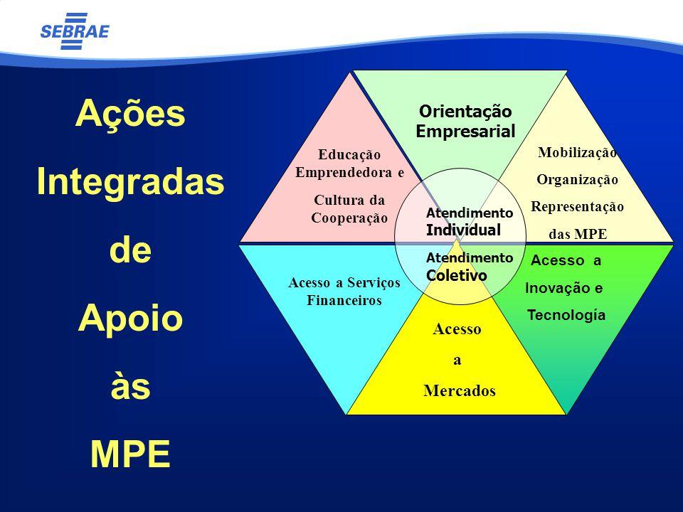 Ações Integradas de Apoio às MPE