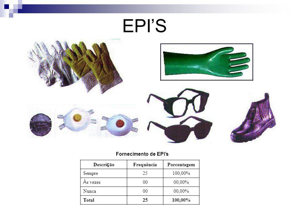 EPI'S Fornecimento de EPI's Descrição Frequência Porcentagem Sempre 25