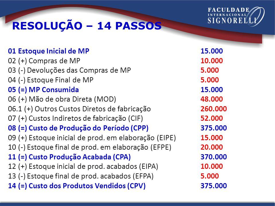 RESOLUÇÃO – 14 PASSOS 01 Estoque Inicial de MP 15.000