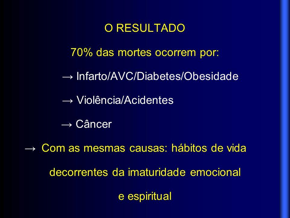 70% das mortes ocorrem por: → Infarto/AVC/Diabetes/Obesidade