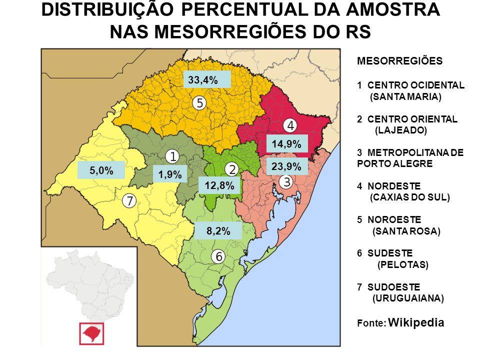 DISTRIBUIÇÃO PERCENTUAL DA AMOSTRA NAS MESORREGIÕES DO RS