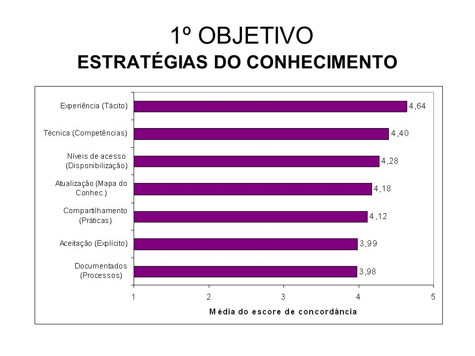1º OBJETIVO ESTRATÉGIAS DO CONHECIMENTO