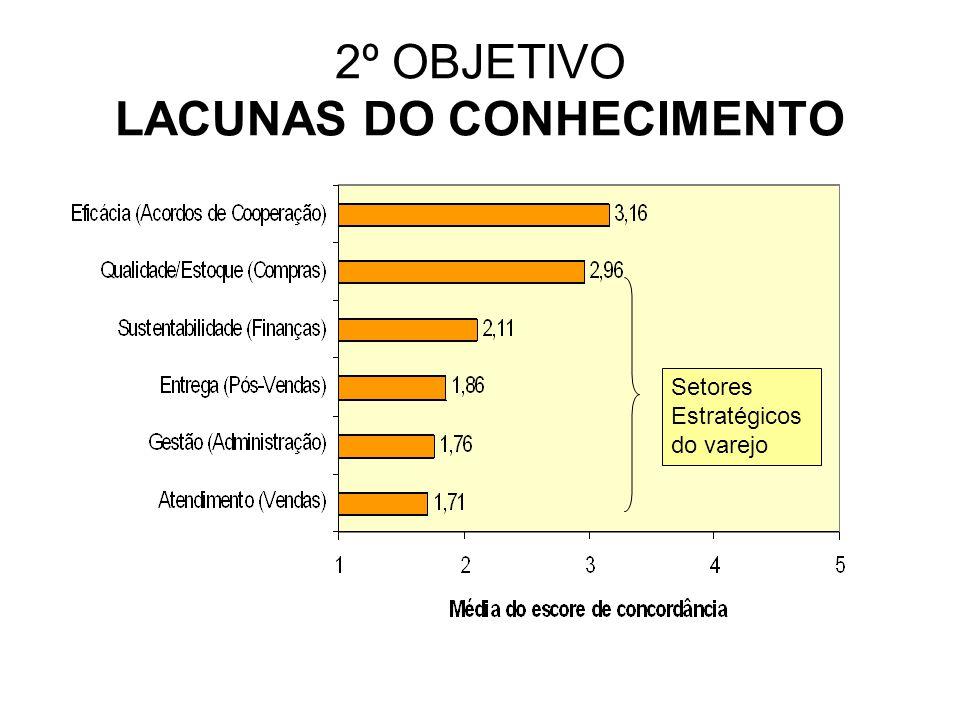 2º OBJETIVO LACUNAS DO CONHECIMENTO