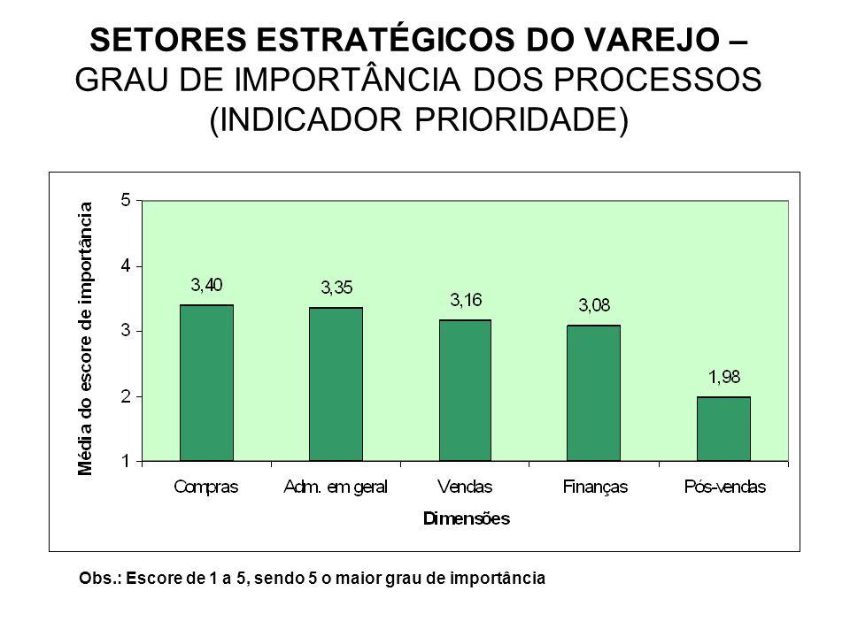 SETORES ESTRATÉGICOS DO VAREJO – GRAU DE IMPORTÂNCIA DOS PROCESSOS (INDICADOR PRIORIDADE)