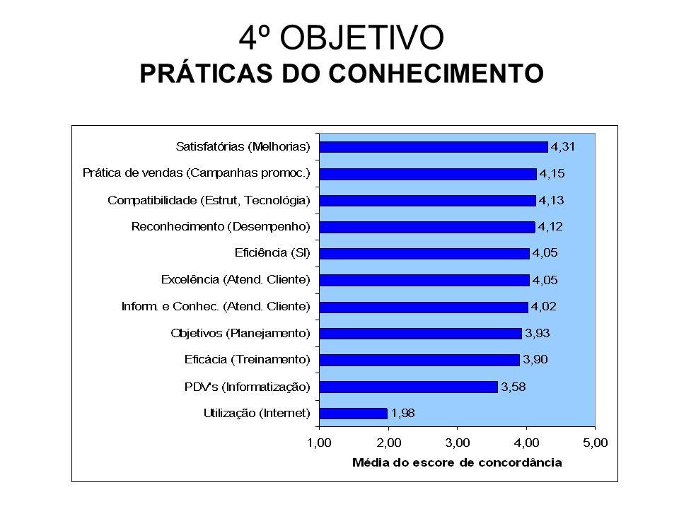 4º OBJETIVO PRÁTICAS DO CONHECIMENTO