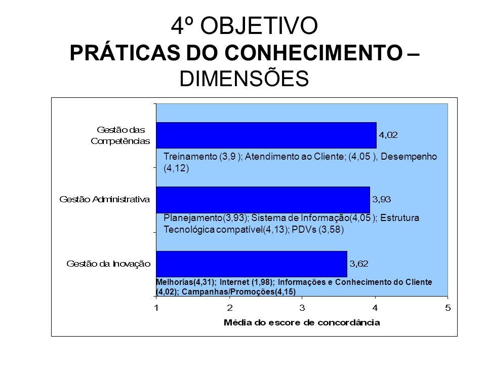 4º OBJETIVO PRÁTICAS DO CONHECIMENTO – DIMENSÕES