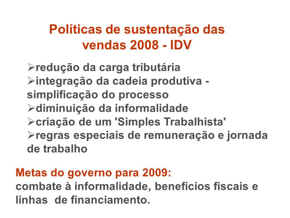 Políticas de sustentação das vendas 2008 - IDV