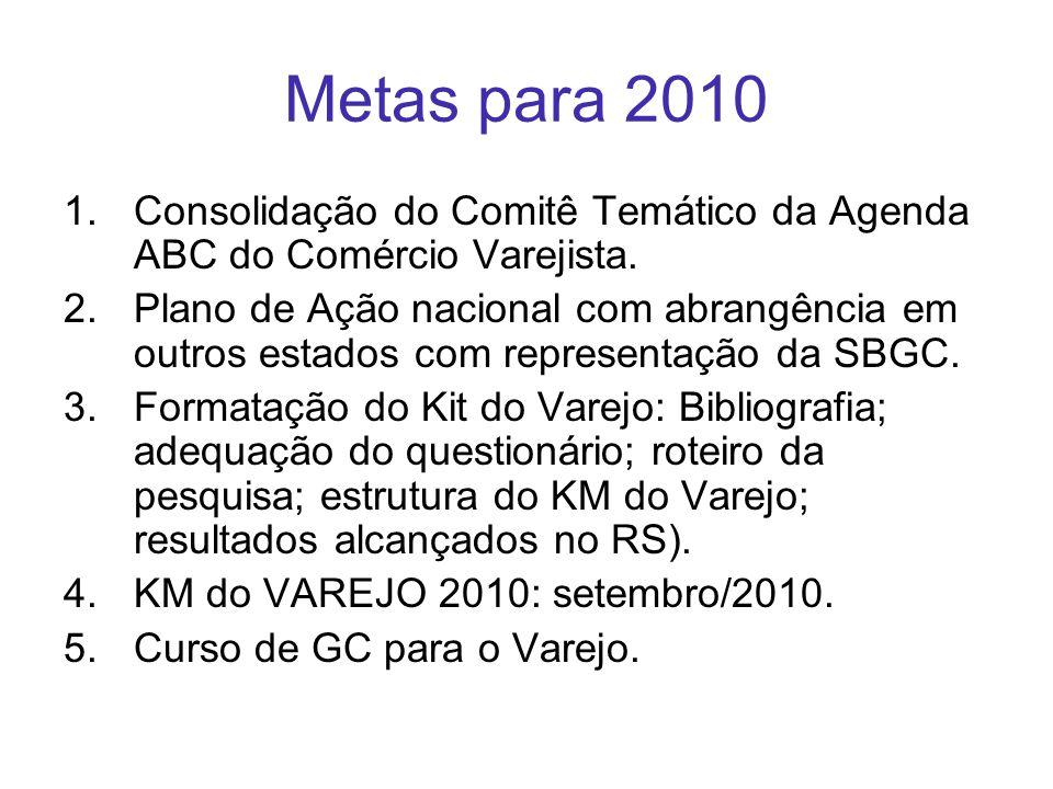 Metas para 2010 Consolidação do Comitê Temático da Agenda ABC do Comércio Varejista.