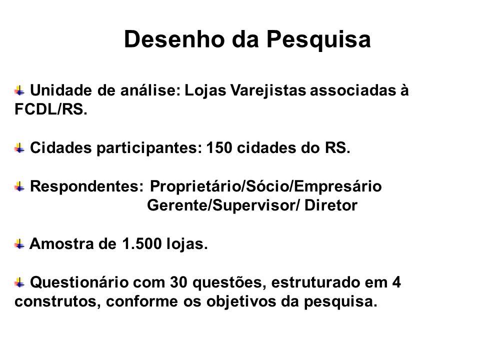 Desenho da Pesquisa Unidade de análise: Lojas Varejistas associadas à FCDL/RS. Cidades participantes: 150 cidades do RS.