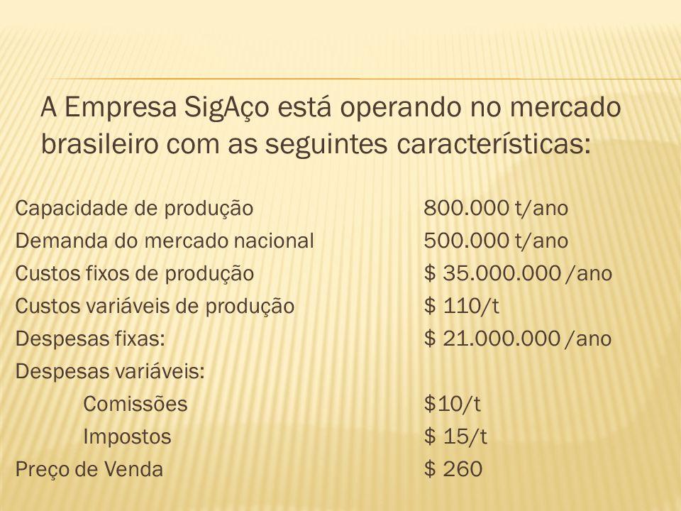 A Empresa SigAço está operando no mercado brasileiro com as seguintes características: