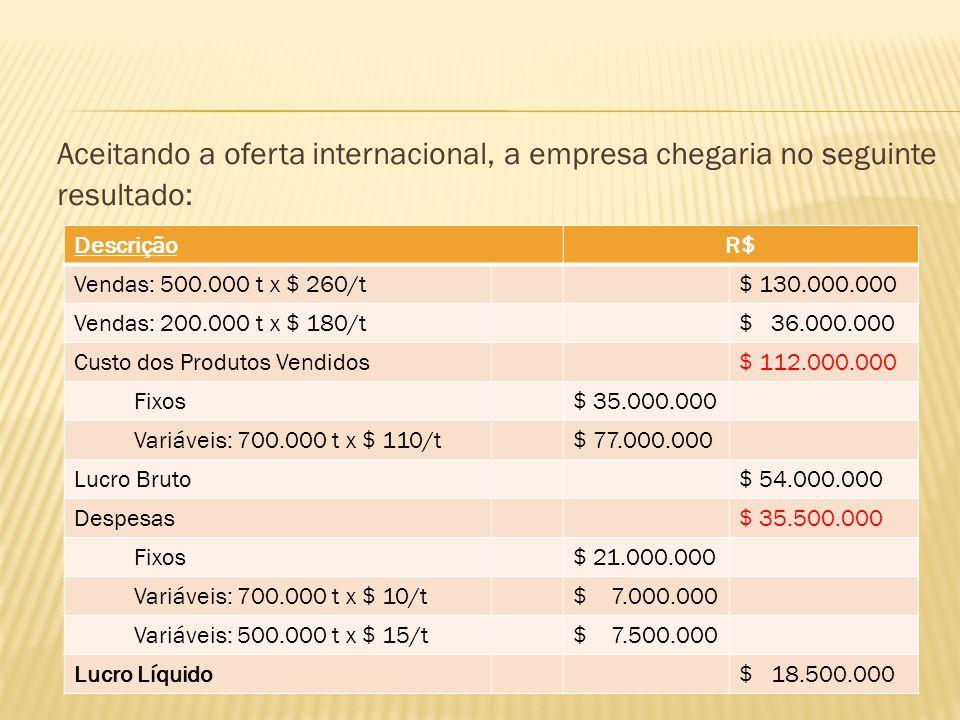 Aceitando a oferta internacional, a empresa chegaria no seguinte resultado: