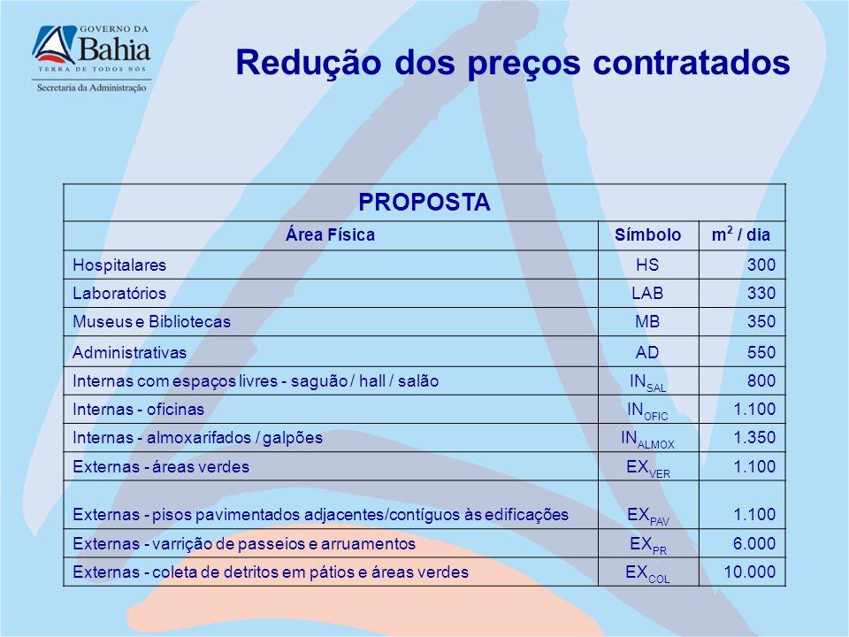 Redução dos preços contratados