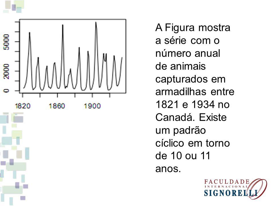 A Figura mostra a série com o número anual de animais capturados em armadilhas entre 1821 e 1934 no Canadá.