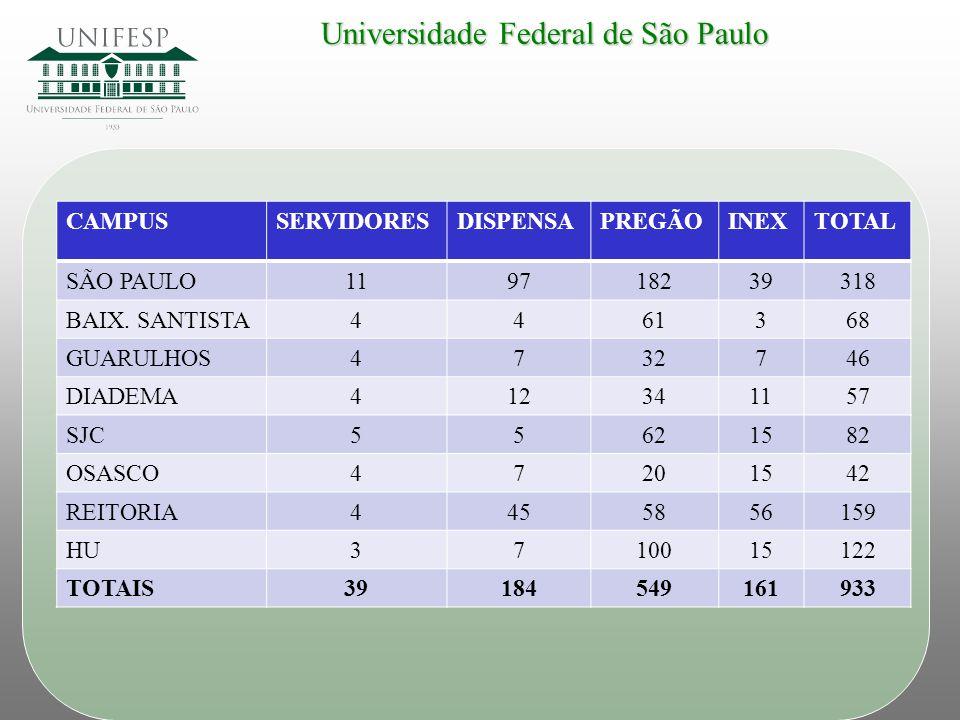 Universidade Federal de São Paulo