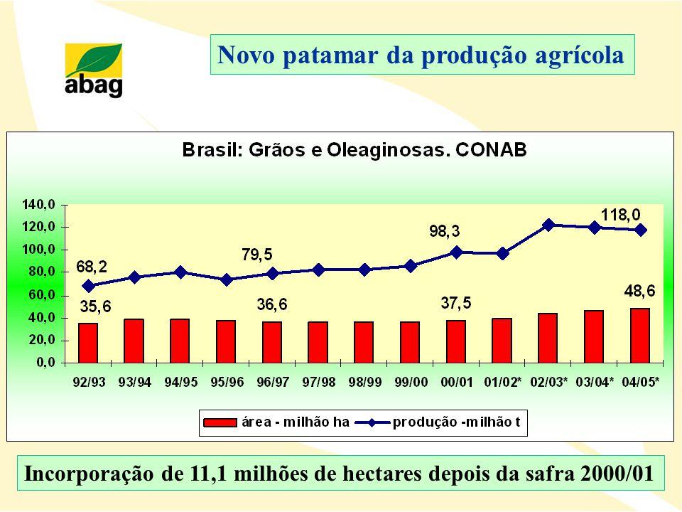 Novo patamar da produção agrícola