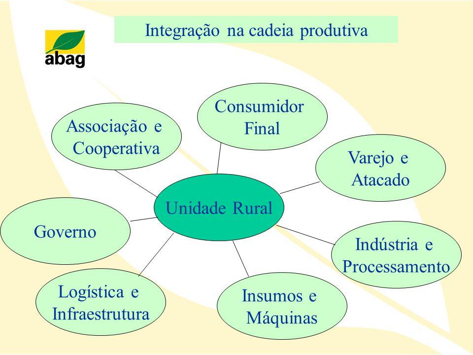Integração na cadeia produtiva