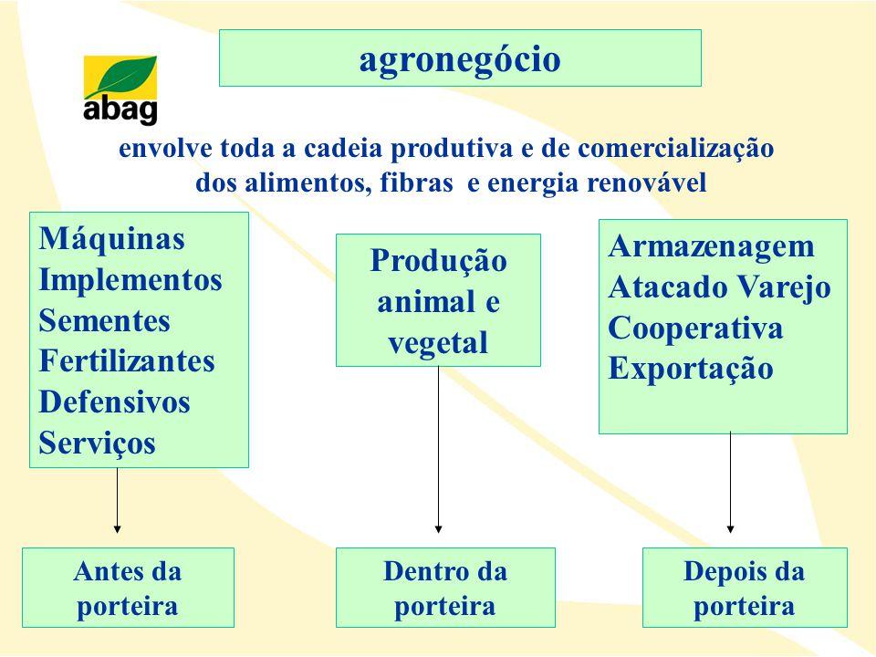 agronegócio envolve toda a cadeia produtiva e de comercialização. dos alimentos, fibras e energia renovável.
