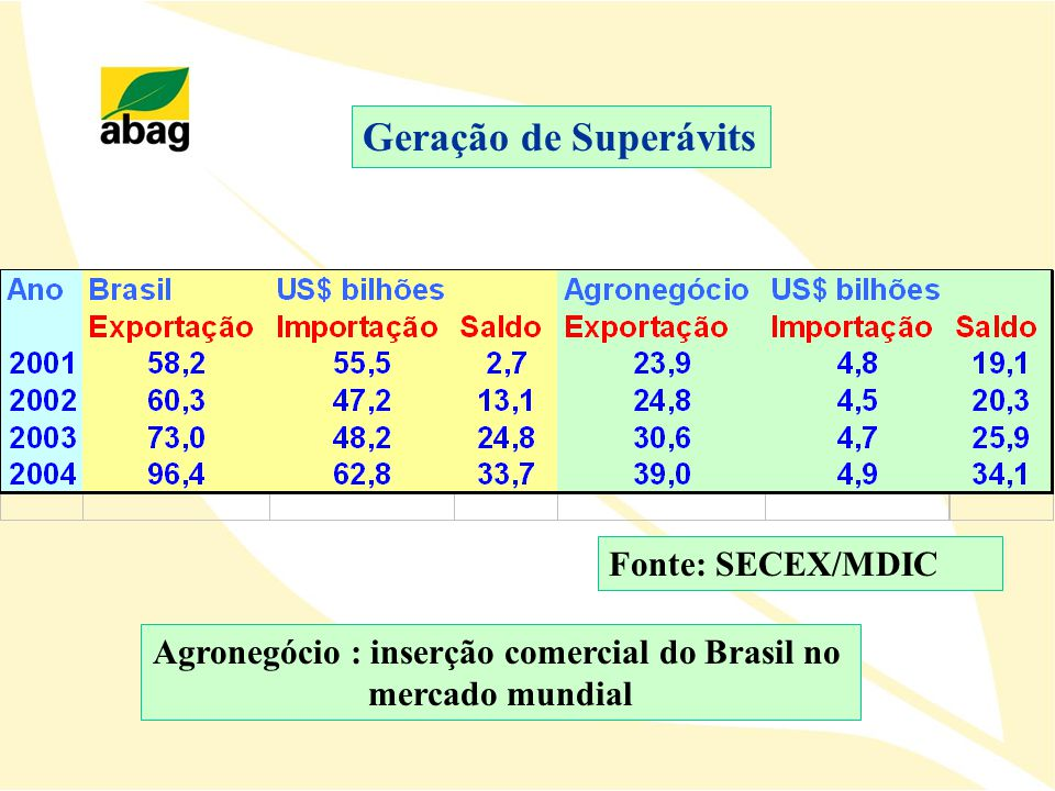 Agronegócio : inserção comercial do Brasil no