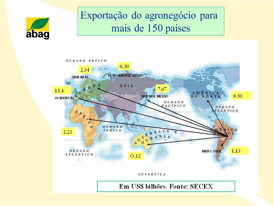 Exportação do agronegócio para