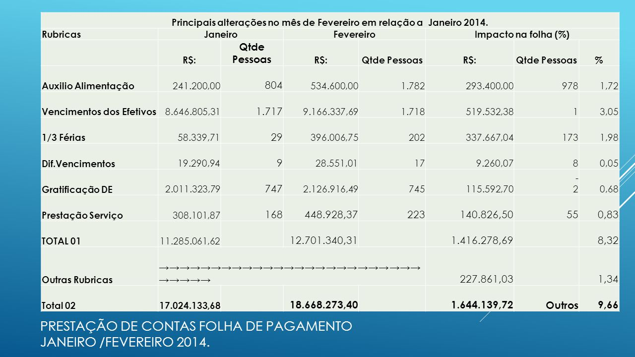 Prestação de Contas folha de pagamento janeiro /fevereiro 2014.