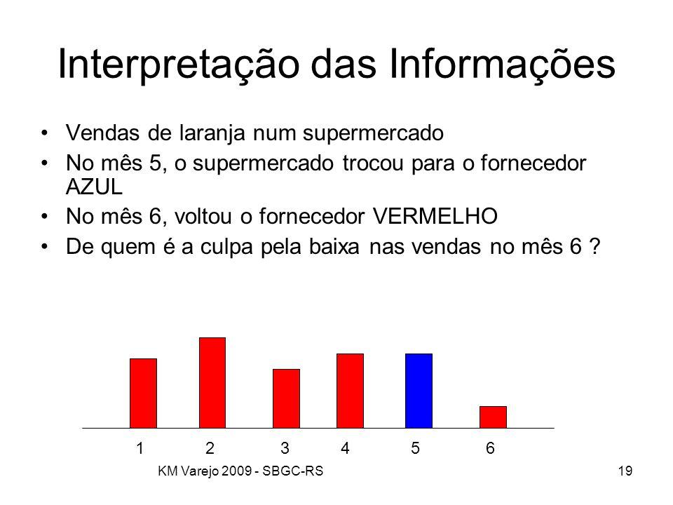 Interpretação das Informações