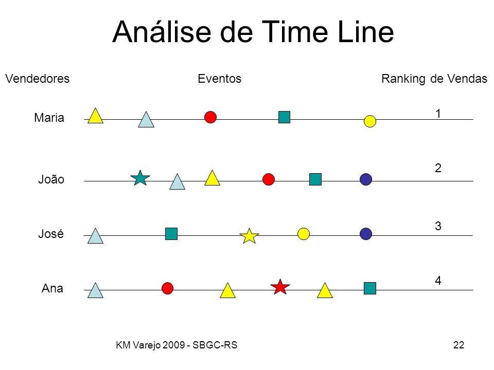 Análise de Time Line Vendedores Eventos Ranking de Vendas 1 Maria 2