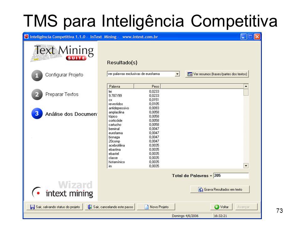 TMS para Inteligência Competitiva