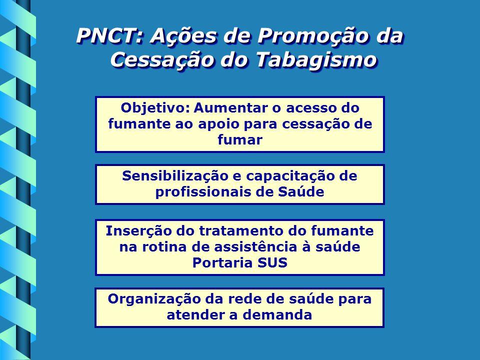 PNCT: Ações de Promoção da Cessação do Tabagismo