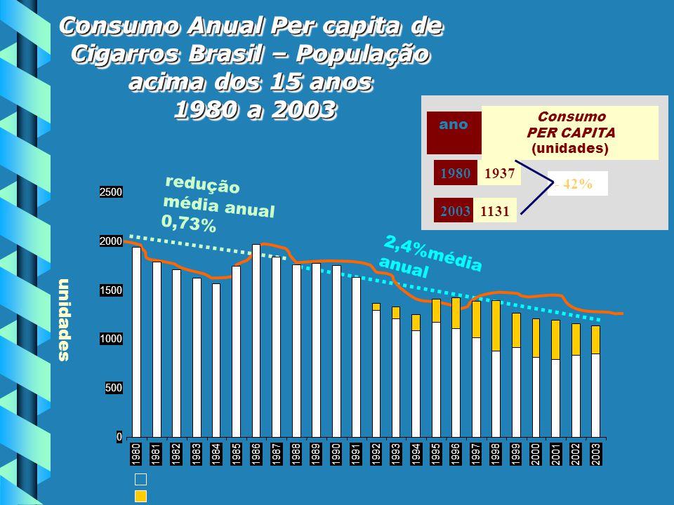 Consumo Anual Per capita de Cigarros Brasil – População acima dos 15 anos
