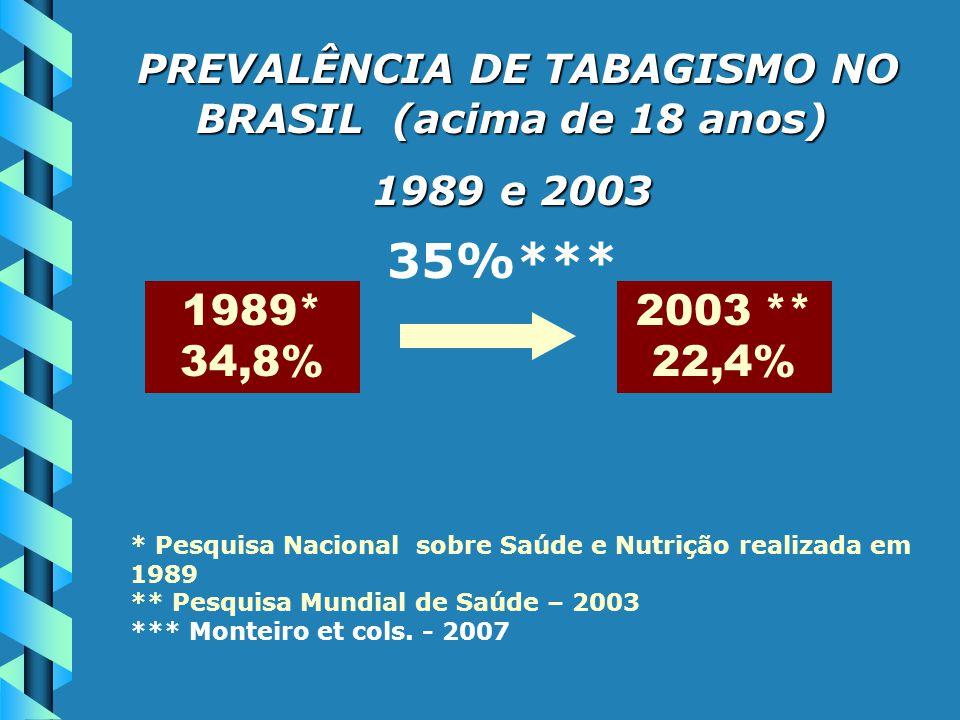 PREVALÊNCIA DE TABAGISMO NO BRASIL (acima de 18 anos)