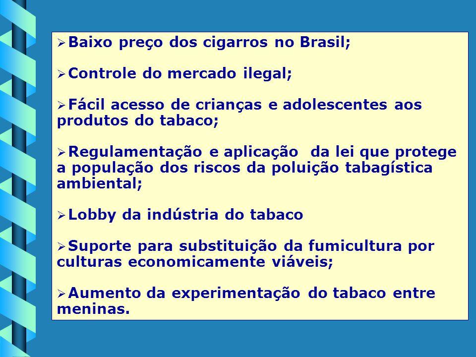 Baixo preço dos cigarros no Brasil;