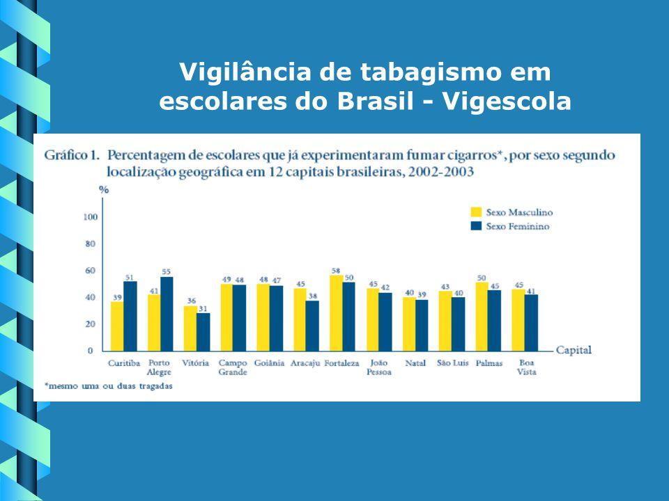 Vigilância de tabagismo em escolares do Brasil - Vigescola