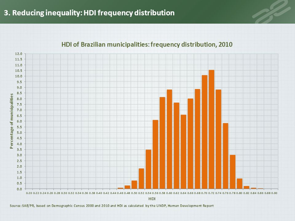 3. Reducing inequality: HDI frequency distribution