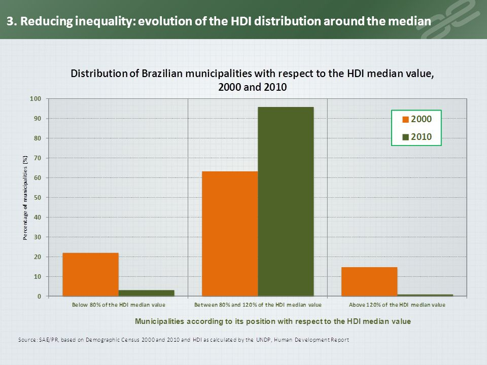 3. Reducing inequality: evolution of the HDI distribution around the median