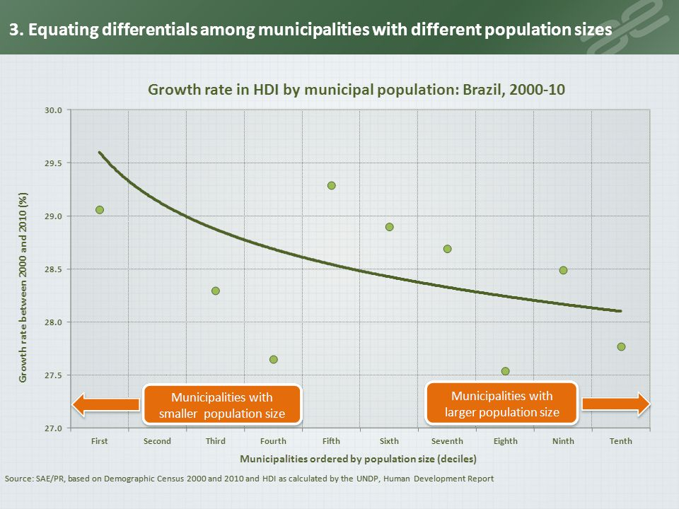 3. Equating differentials among municipalities with different population sizes