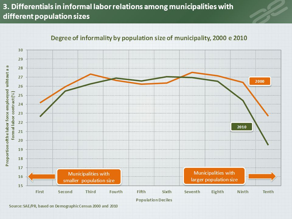 3. Differentials in informal labor relations among municipalities with different population sizes