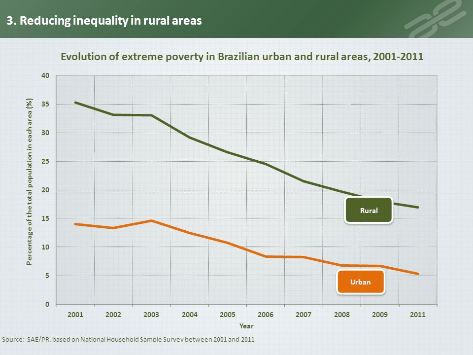 3. Reducing inequality in rural areas