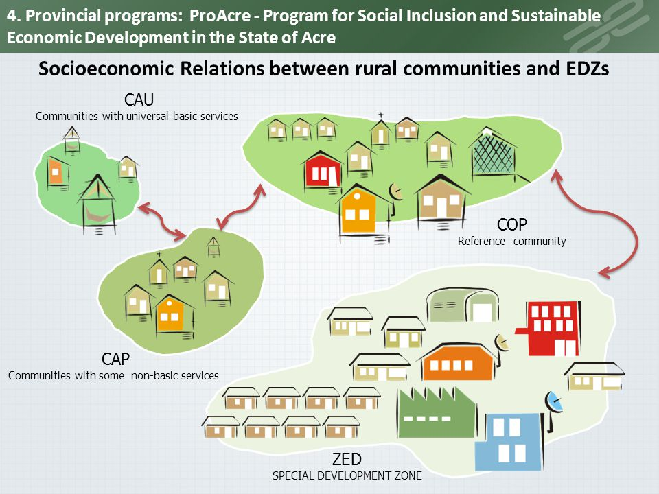 Socioeconomic Relations between rural communities and EDZs