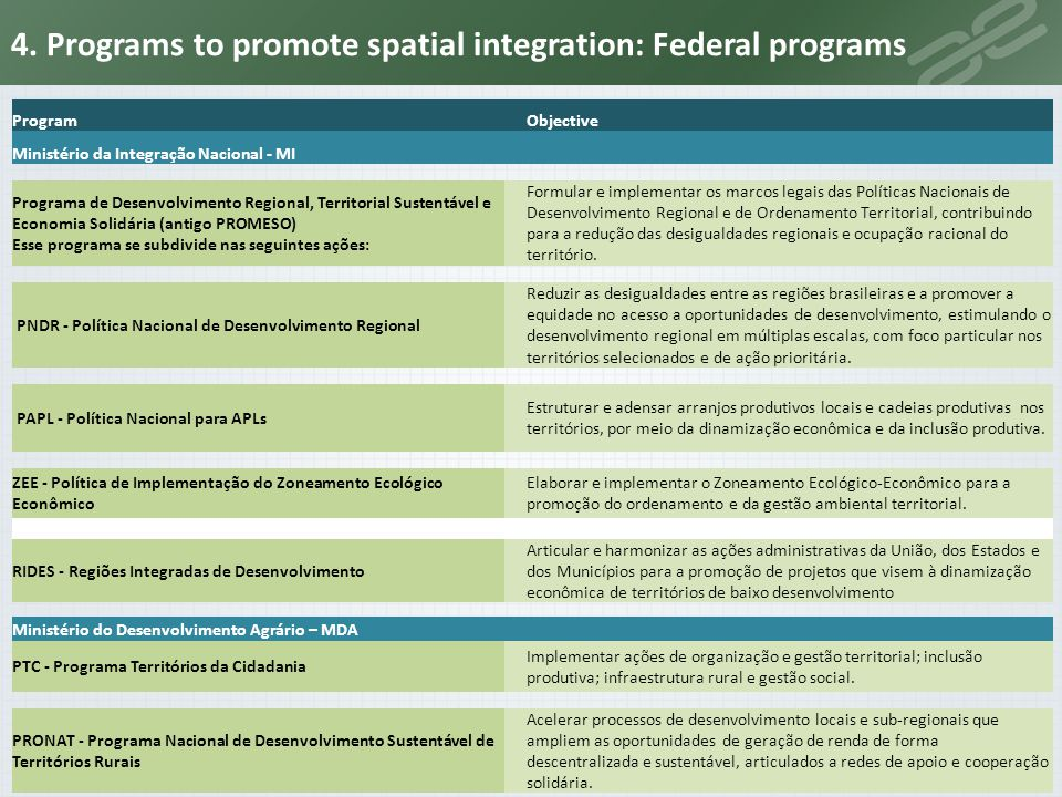 4. Programs to promote spatial integration: Federal programs