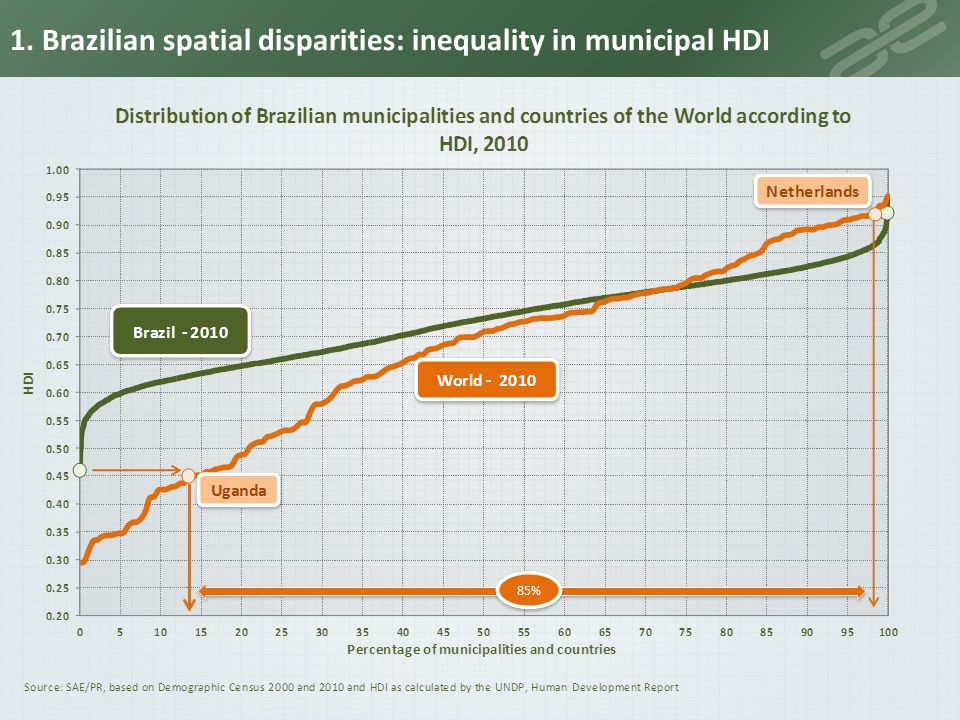 1. Brazilian spatial disparities: inequality in municipal HDI