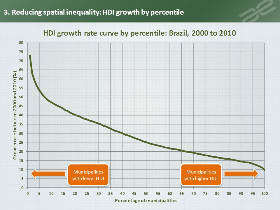 3. Reducing spatial inequality: HDI growth by percentile