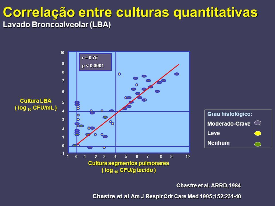 Correlação entre culturas quantitativas Lavado Broncoalveolar (LBA)