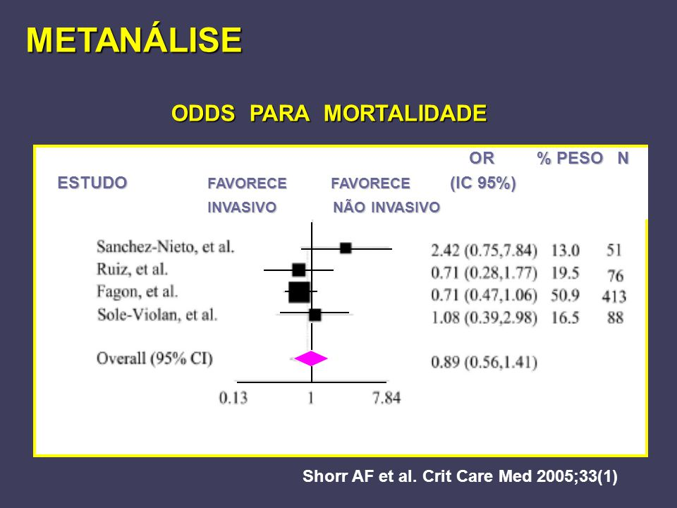 METANÁLISE ODDS PARA MORTALIDADE OR % PESO N