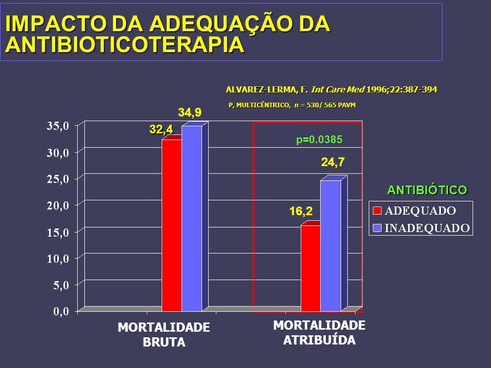 IMPACTO DA ADEQUAÇÃO DA ANTIBIOTICOTERAPIA