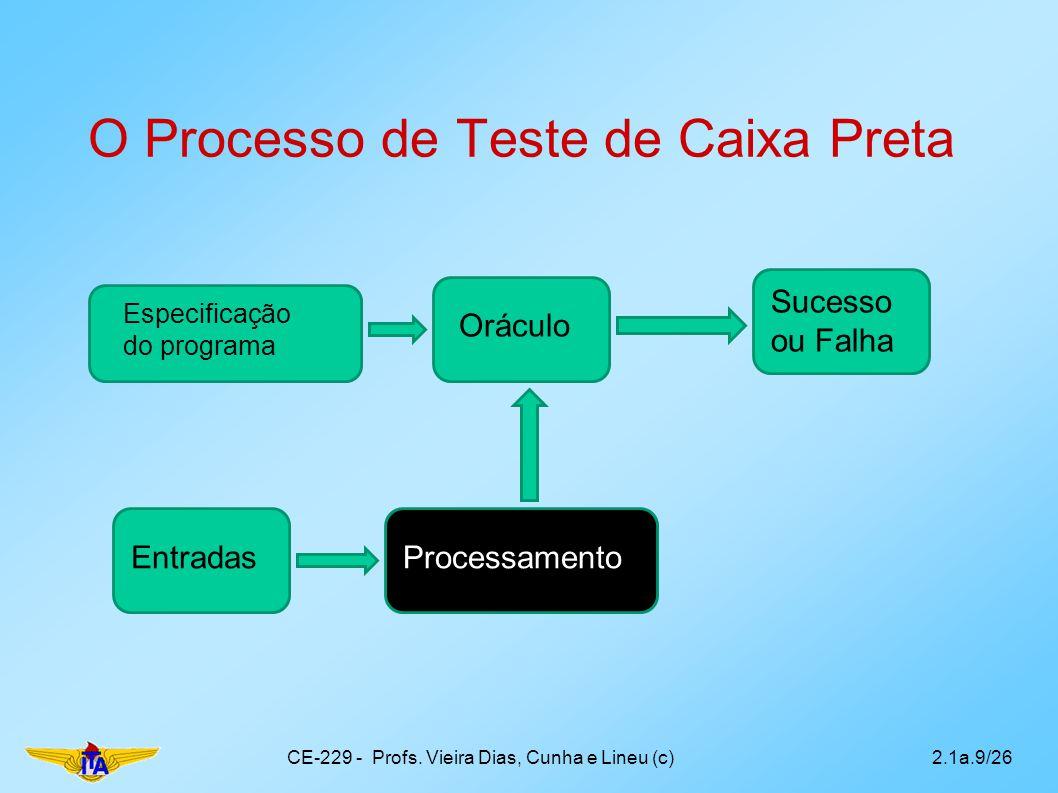 O Processo de Teste de Caixa Preta