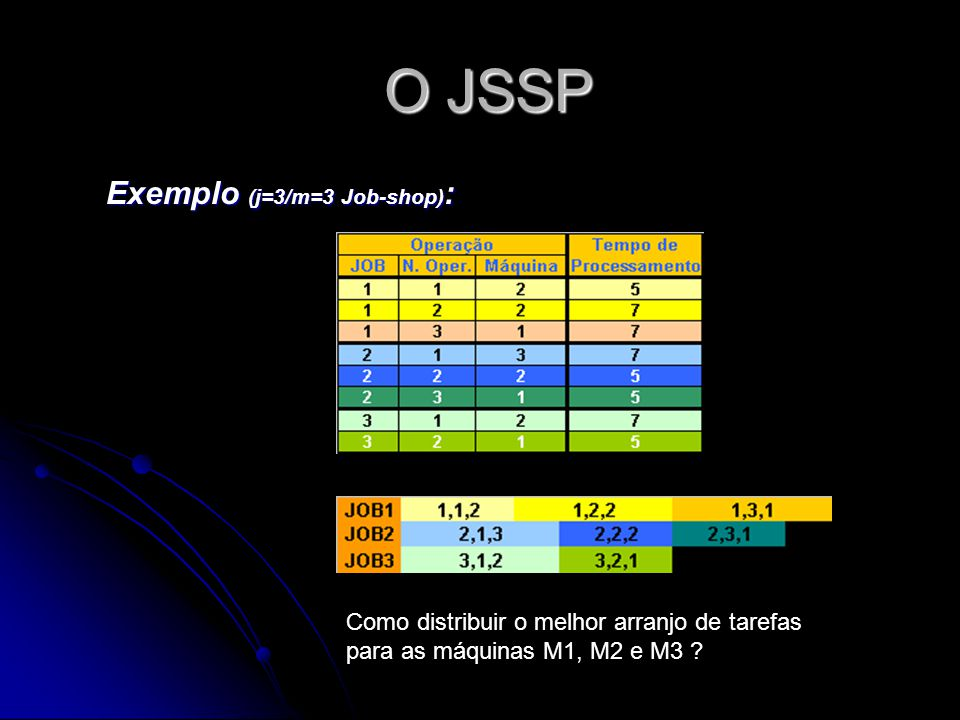 O JSSP Exemplo (j=3/m=3 Job-shop):