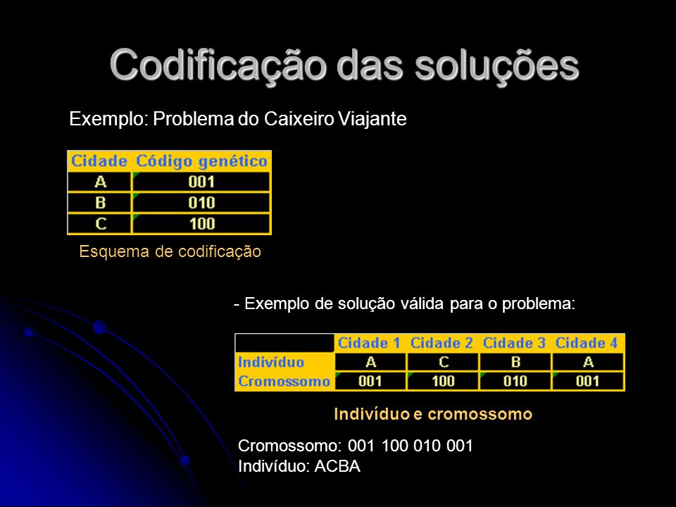 Codificação das soluções